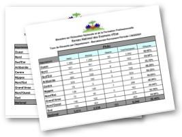 Haïti - Education : Résultats de la session des recalés (bac permanent) - mars 2021