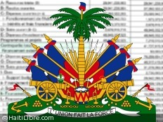 Haiti - Economy : Tabling of Draft Budget 2012-2013