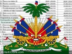 Haïti - Économie : Dépôt du projet de budget 2012-2013