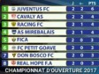 Haiti - Football : Juventus FC of Les Cayes, top of CHFP