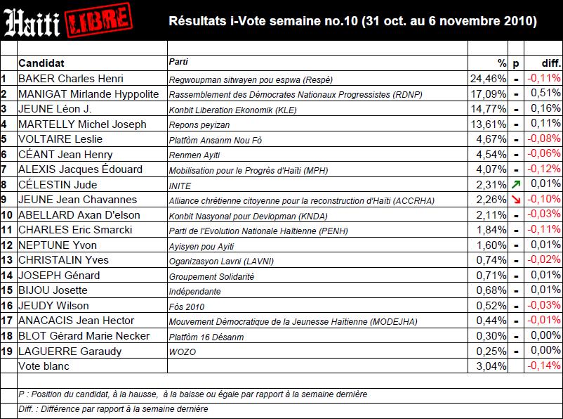 Haïti - i-Votes :Spectaculaire remontee de Mirlande Manigat I-vote-10-31-10--6-11